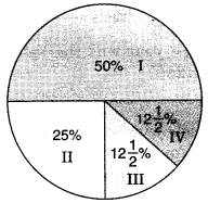 MCQ Questions for Class 8 Maths Chapter 15 Introduction to graphs with Answers 11