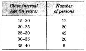 MCQ Questions for Class 8 Maths Chapter 5 Data Handling 3