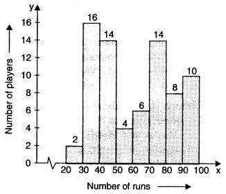 MCQ Questions for Class 8 Maths Chapter 5 Data Handling 5