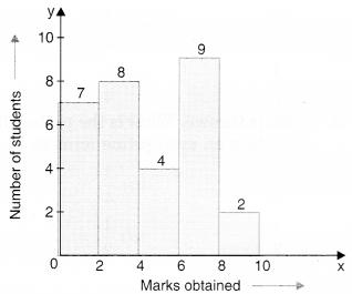 MCQ Questions for Class 8 Maths Chapter 5 Data Handling 6