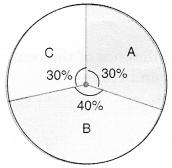 MCQ Questions for Class 8 Maths Chapter 5 Data Handling 7