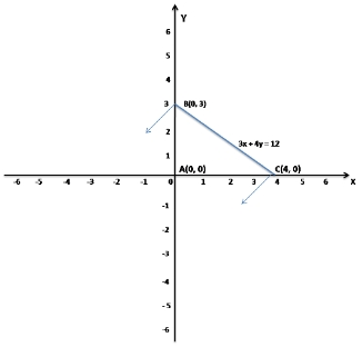 MCQ Questions for Class 11 Maths Chapter 6 Linear Inequalities with Answers 2