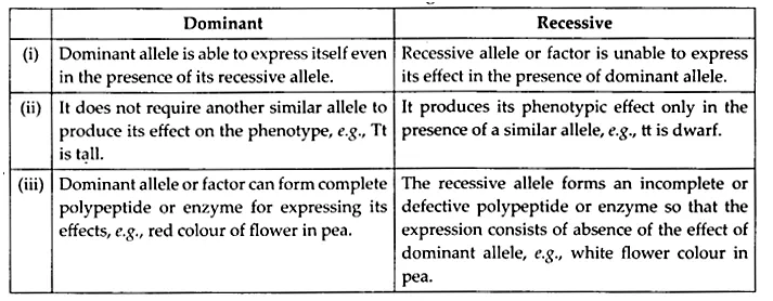 NCERT Solutions for Class 12 Biology Chapter 5 Principles of Inheritance and Variation Q2.1