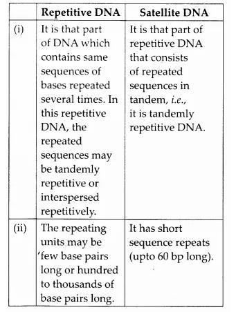 NCERT Solutions for Class 12 Biology Chapter 6 Molecular Basis of Inheritance Q8.1