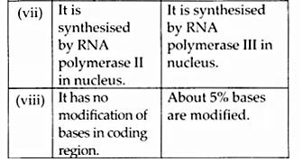 NCERT Solutions for Class 12 Biology Chapter 6 Molecular Basis of Inheritance Q8.7