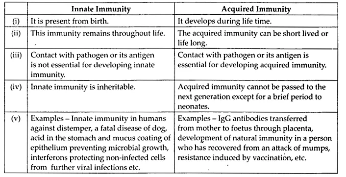 NCERT Solutions for Class 12 Biology Chapter 8 Human Health and Diseases Q1.1