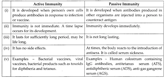 NCERT Solutions for Class 12 Biology Chapter 8 Human Health and Diseases Q1.2