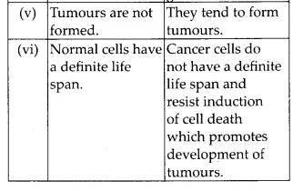 NCERT Solutions for Class 12 Biology Chapter 8 Human Health and Diseases Q12.2