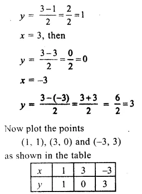 RS Aggarwal Class 9 Solutions Chapter 8 Linear Equations in Two Variables Ex 8A 3.1