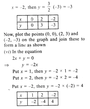 RS Aggarwal Class 9 Solutions Chapter 8 Linear Equations in Two Variables Ex 8A 4.4