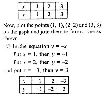RS Aggarwal Class 9 Solutions Chapter 8 Linear Equations in Two Variables Ex 8A 4