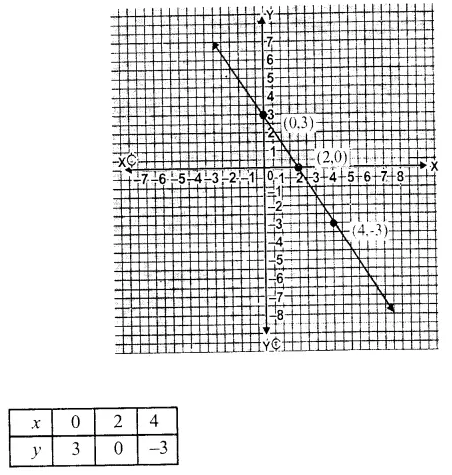 RS Aggarwal Class 9 Solutions Chapter 8 Linear Equations in Two Variables Ex 8A 7.1