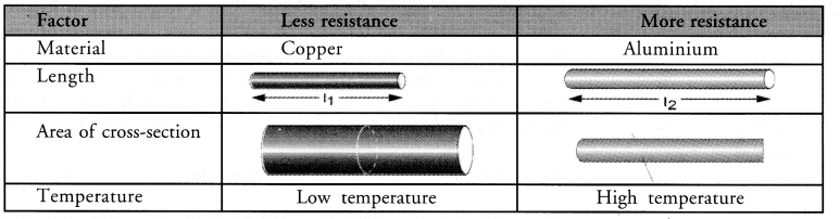 Electricity Class 10 Important Questions Science Chapter 12 image - 41