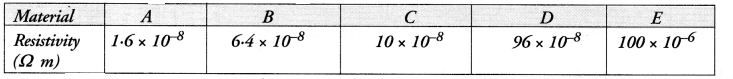 HOTS Questions for Class 10 Science Chapter 12 Electricity image - 15