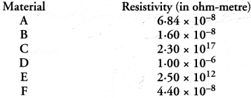 HOTS Questions for Class 10 Science Chapter 12 Electricity image - 2