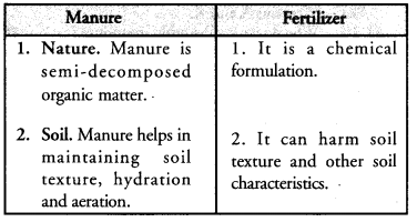 Improvement in Food Resources Class 9 Important Questions Science Chapter 15 image - 1