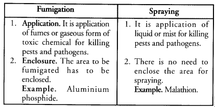 Improvement in Food Resources Class 9 Important Questions Science Chapter 15 image - 12