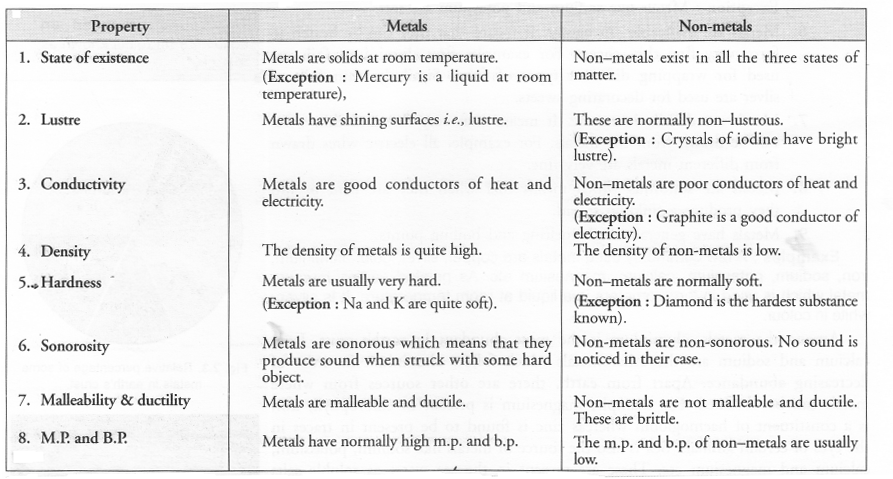 Is Matter Around Us Pure Class 9 Important Questions Science Chapter 2 image - 17