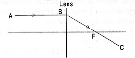Light Reflection and Refraction Class 10 Important Questions Science Chapter 10 image - 17