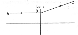 Light Reflection and Refraction Class 10 Important Questions Science Chapter 10 image - 18