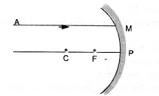 Light Reflection and Refraction Class 10 Important Questions Science Chapter 10 image - 30