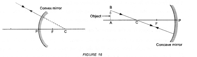 Light Reflection and Refraction Class 10 Important Questions Science Chapter 10 image - 34
