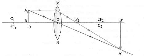 Light Reflection and Refraction Class 10 Important Questions Science Chapter 10 image - 47
