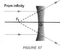 Light Reflection and Refraction Class 10 Important Questions Science Chapter 10 image - 53