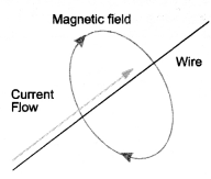 Magnetic Effects of Electric Current Class 10 Important Questions Science Chapter 13 image - 13