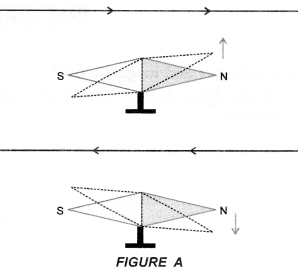 Magnetic Effects of Electric Current Class 10 Important Questions Science Chapter 13 image - 16