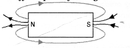 Magnetic Effects of Electric Current Class 10 Important Questions Science Chapter 13 image - 2