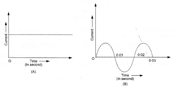 Magnetic Effects of Electric Current Class 10 Important Questions Science Chapter 13 image - 24