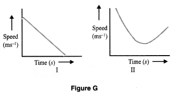 Motion Class 9 Important Questions Science Chapter 8 image - 14
