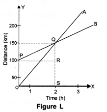 Motion Class 9 Important Questions Science Chapter 8 image - 15