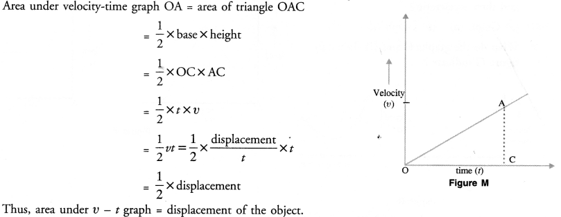 Motion Class 9 Important Questions Science Chapter 8 image - 17
