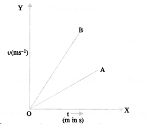 Motion Class 9 Important Questions Science Chapter 8 image - 19