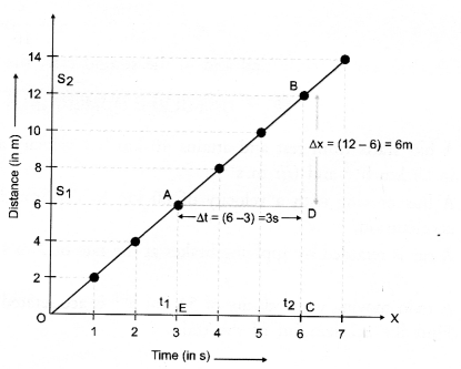 Motion Class 9 Important Questions Science Chapter 8 image - 4