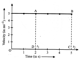 Motion Class 9 Important Questions Science Chapter 8 image - 6