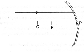 NCERT Exemplar Solutions for Class 10 Science Chapter 10 Light Reflection and Refraction image - 15