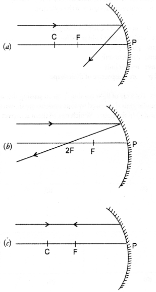 NCERT Exemplar Solutions for Class 10 Science Chapter 10 Light Reflection and Refraction image - 16