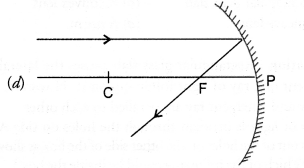 NCERT Exemplar Solutions for Class 10 Science Chapter 10 Light Reflection and Refraction image - 17