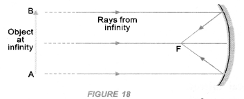 NCERT Exemplar Solutions for Class 10 Science Chapter 10 Light Reflection and Refraction image - 20
