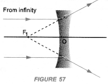 NCERT Exemplar Solutions for Class 10 Science Chapter 10 Light Reflection and Refraction image - 22