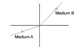 NCERT Exemplar Solutions for Class 10 Science Chapter 10 Light Reflection and Refraction image - 6