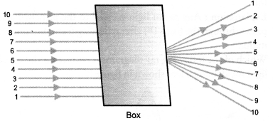 NCERT Exemplar Solutions for Class 10 Science Chapter 10 Light Reflection and Refraction image - 9