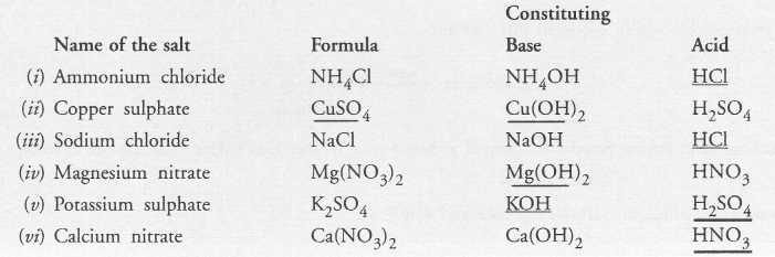NCERT Exemplar Solutions for Class 10 Science Chapter 2 Acids, Bases and Salts image - 10