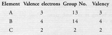 NCERT Exemplar Solutions for Class 10 Science Chapter 5 Periodic Classification of Elements image - 2