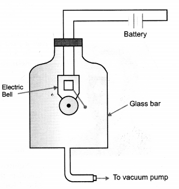 Sound Class 9 Important Questions Science Chapter 12 image - 3