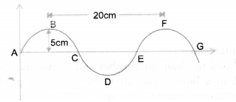 Sound Class 9 Important Questions Science Chapter 12 image - 8
