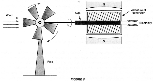 Sources of Energy Class 10 Important Questions Science Chapter 14 image - 1